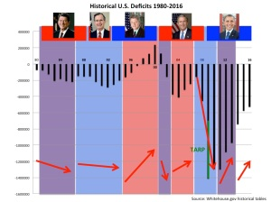 USdeficits